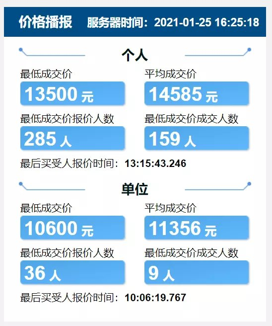2021天津竞价每月价格表